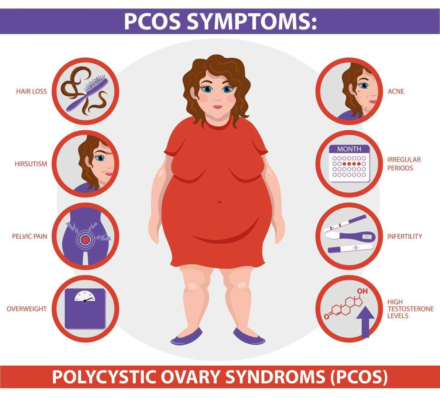 Pcos symptoms infographic